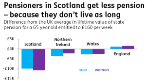 Pensioners-in-Scotland
