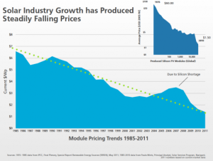 solar-pv-cost-trend
