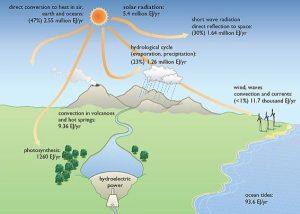alternative-energy-development-important-renewable-sources-of-energy-600x429