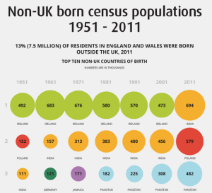 UK-immigration-infographic-ONS