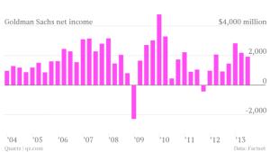 goldman-sachs-net-income_chart-1