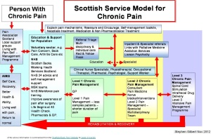 Scottish_Chronic_Pain_Model
