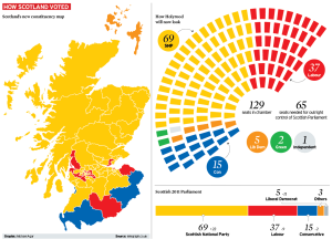 scottish_elections