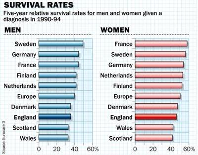 cancer-survival-rates-europe