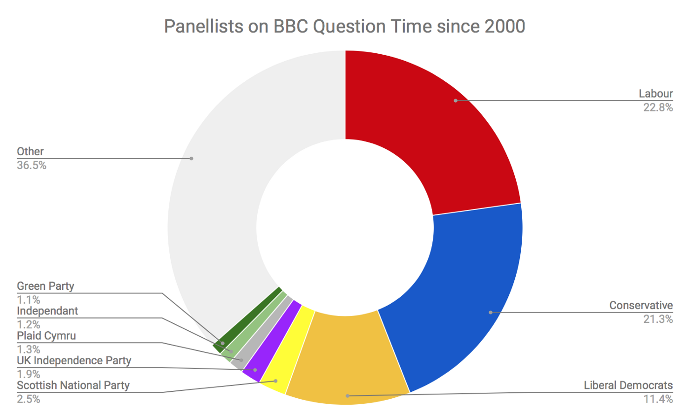 Bias in BBC Question Time