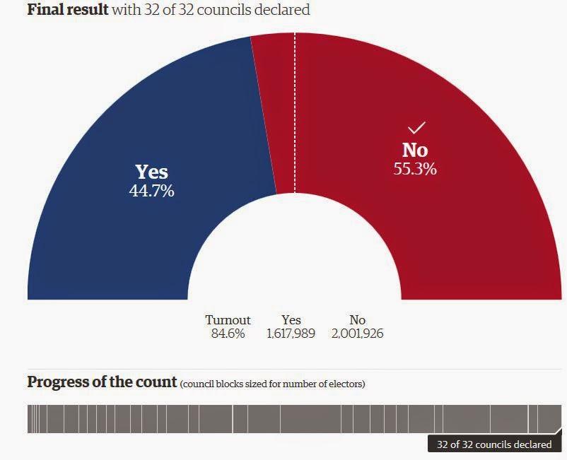 https://caltonjock.files.wordpress.com/2018/08/837eb-scottish-indpendencevote-results-chart-finaltally-1107am-19sept2014.jpg